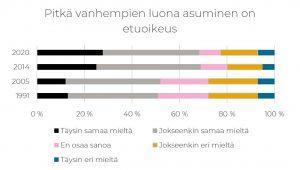 Taulukko, jossa kuvataan nuorten vastauksia väittämään pitkä vanhempien luona asuminen on etuoikeus