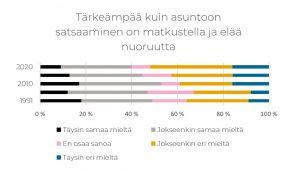 Taulukko, jossa kuvataan vastauksia väitteeseen: Tärkeämpää kuin asuntoon satsaaminen on matkustella ja elää nuoruutta